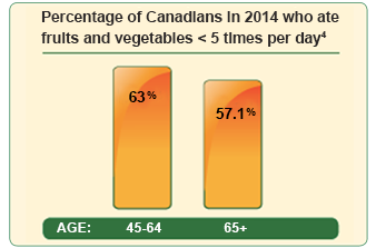 Over 50% of Canadians Ages 45-64 Aren't Getting Enough Nutrients from Fruits and Vegetables